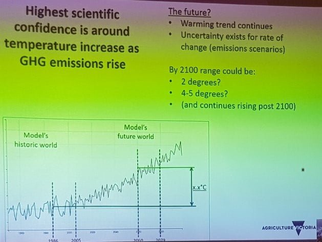Australia's temperature is likely to increase due to climate change