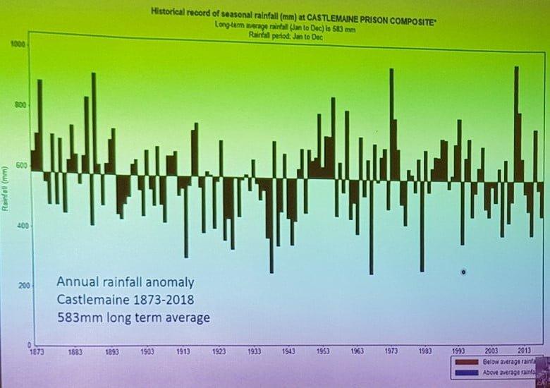 A chart showing season rainfall variability at Castlemaine