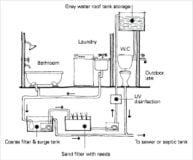Setting up a grey water system